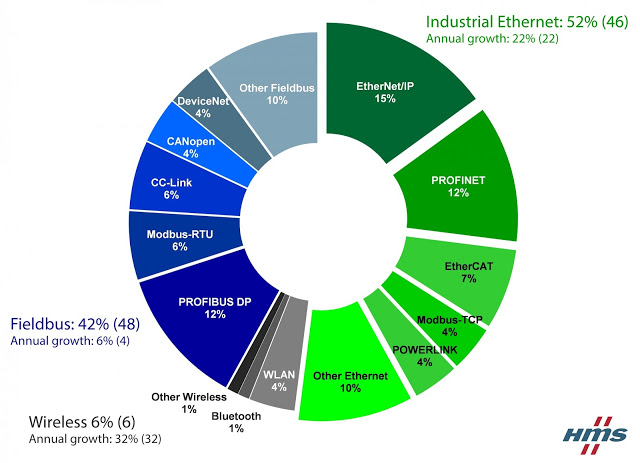Industrial Ethernet is now bigger than fieldbuses Industrial