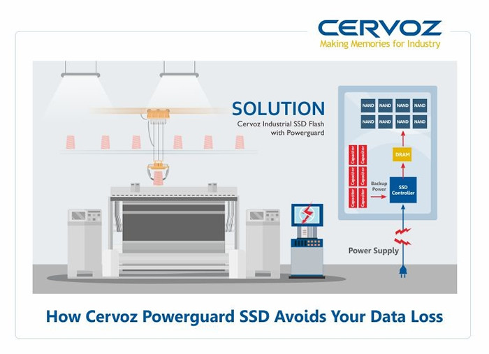 How Cervoz Powerguard SSD Avoids Your Data Loss