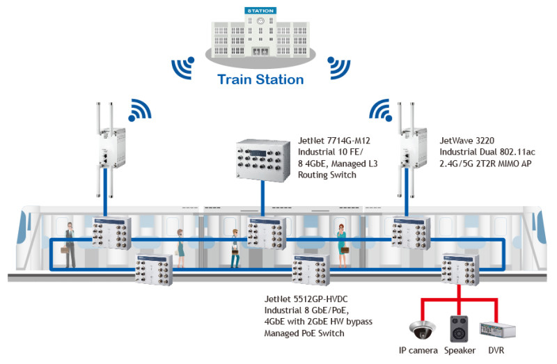 Onboard Wi-Fi and Seamless Train-to-Ground communication for Rail Network