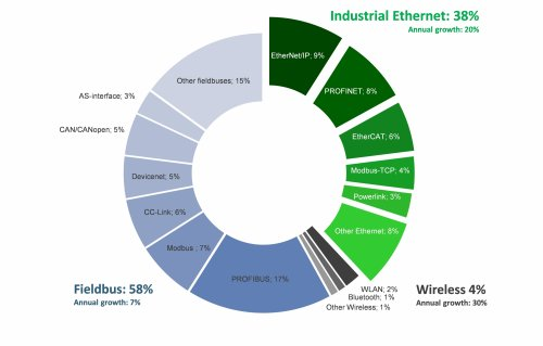 Industrial network market shares 2016 according to HMS